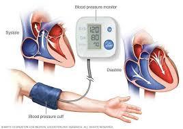 High Blood Pressure Symptoms and Rescue