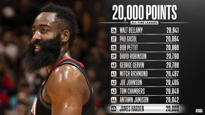 James Harden Reaches 20,000 Points In His Career 2113019063
